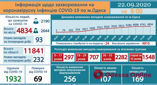В Одесской области зарегистрировали 232 новых случая Covid-19, из них 93 – у одесситов