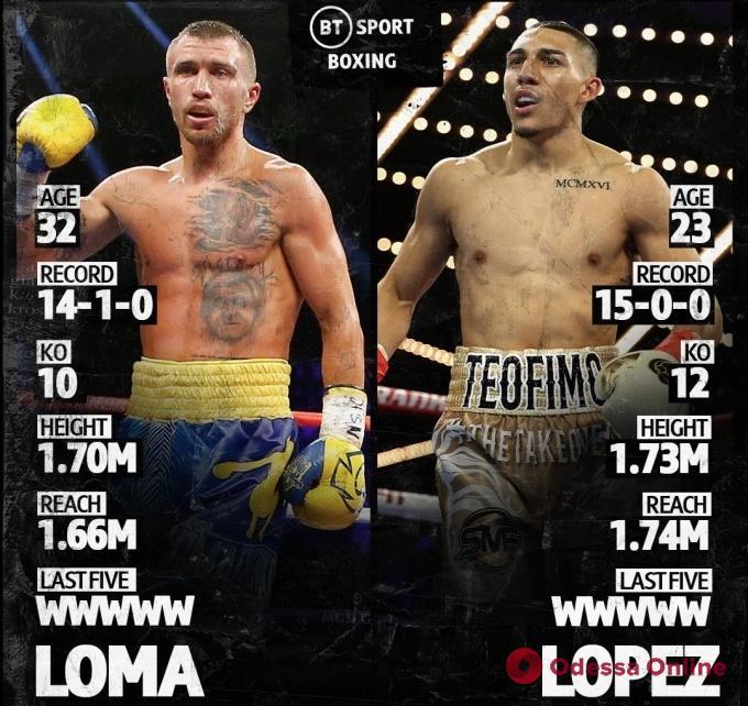 Бокс: где и когда смотреть бой за титул абсолютного чемпиона мира Ломаченко – Лопес