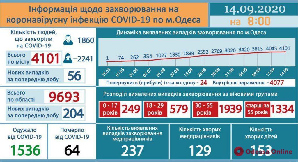 За последние сутки в Одессе зафиксировано 56 новых случаев COVID-19