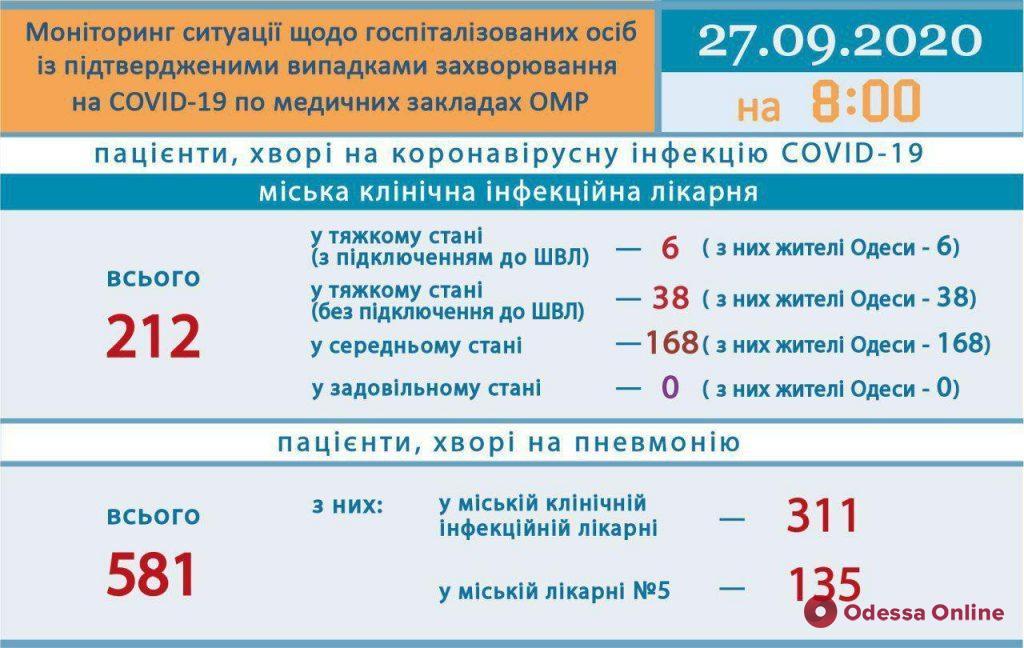 В Одессе за последние сутки от коронавируса умерли три человека