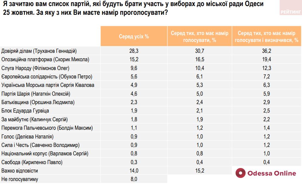 Геннадий Труханов и партия «Доверяй делам» лидируют в предвыборной гонке, — соцопрос