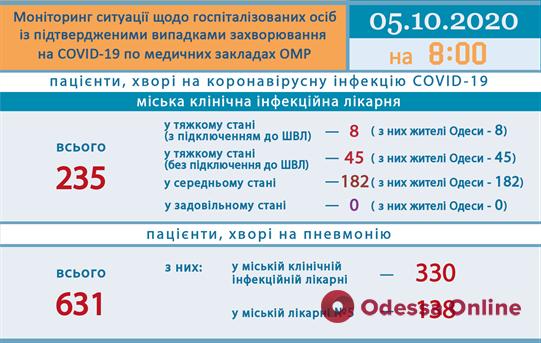 В одесской инфекционке восемь пациентов с COVID-19 подключены к аппаратам ИВЛ