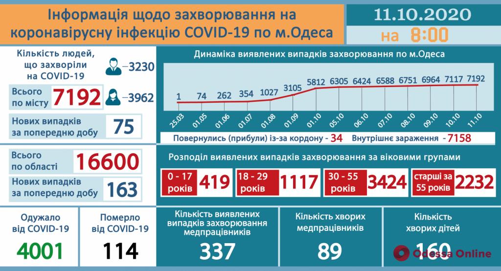 В Одесской области за сутки зарегистрировали 163 новых случая COVID-19