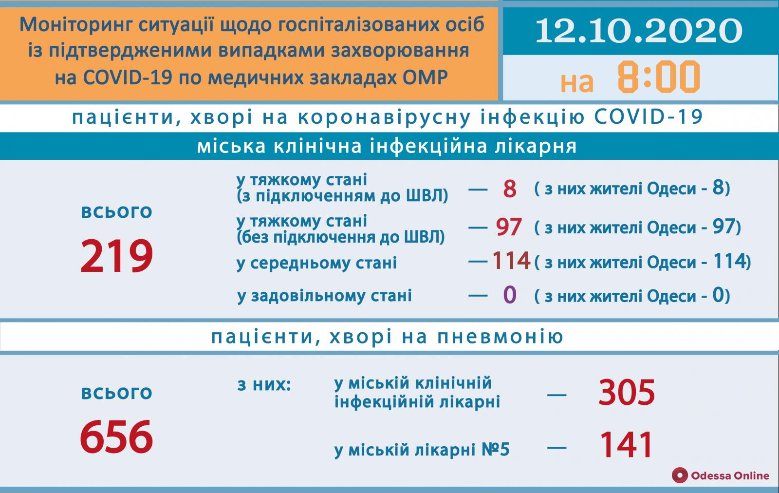 COVID-19: в одесской инфекционке в тяжелом состоянии находятся 105 пациентов