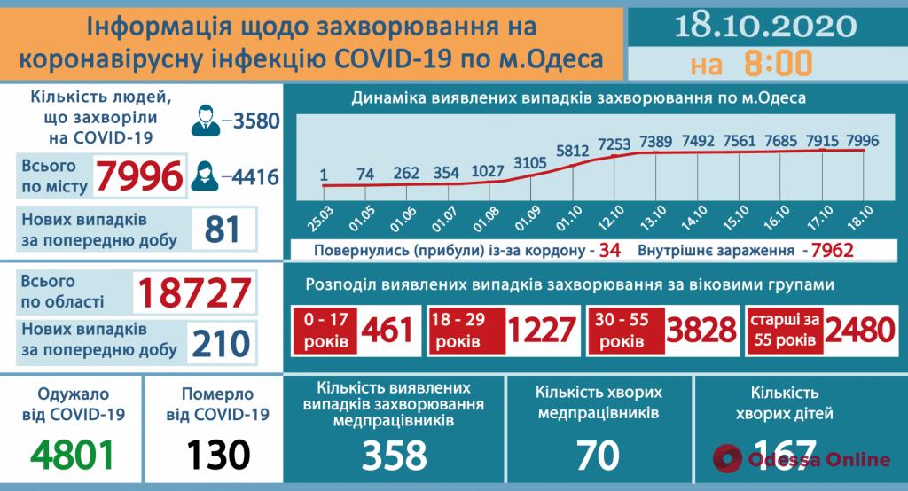 За сутки в Одессе выявили 81 новый случай заболевания COVID-19