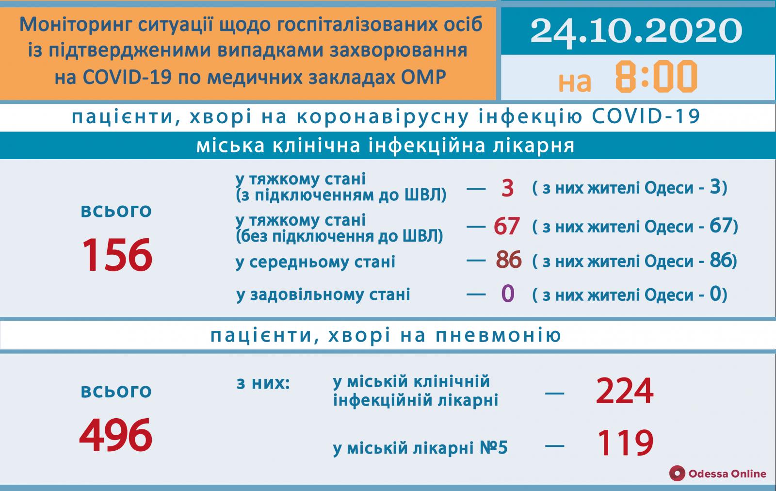 COVID-19: в одесской инфекционной больнице 70 пациентов находятся в тяжелом состоянии