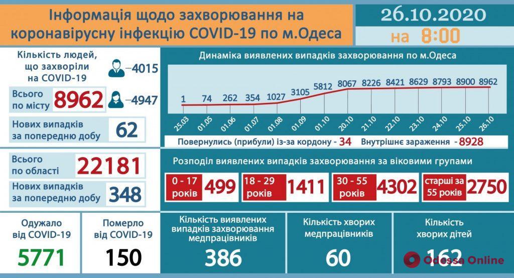 За минувшие сутки в Одессе зарегистрировали 62 новых случая COVID-19