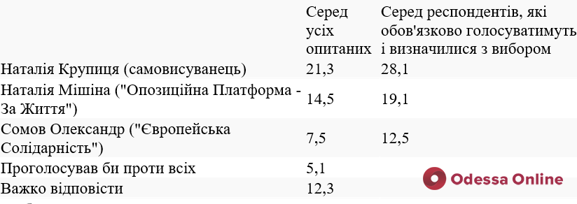 Электоральные тенденции в новосозданном Одесском районе, Черноморске и Южном, — соцопрос