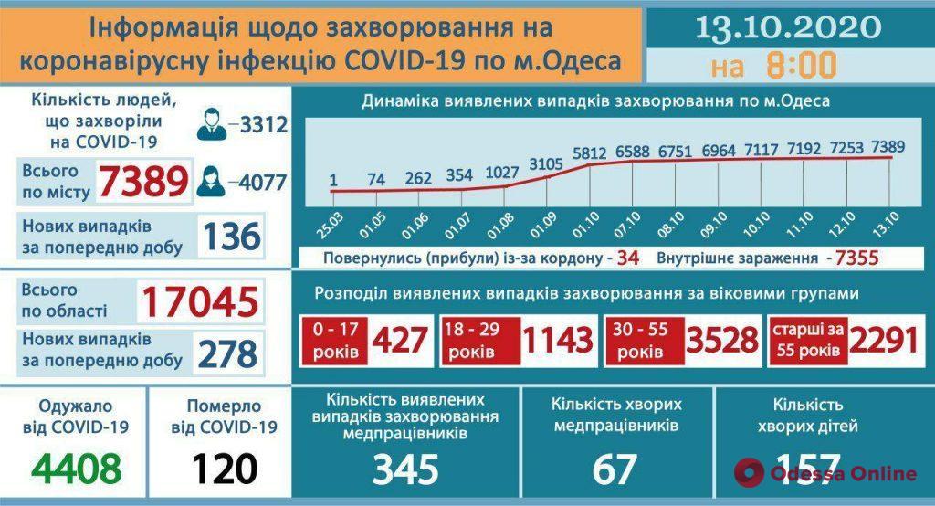 В Одессе за минувшие сутки зарегистрированы 136 новых случаев COVID-19