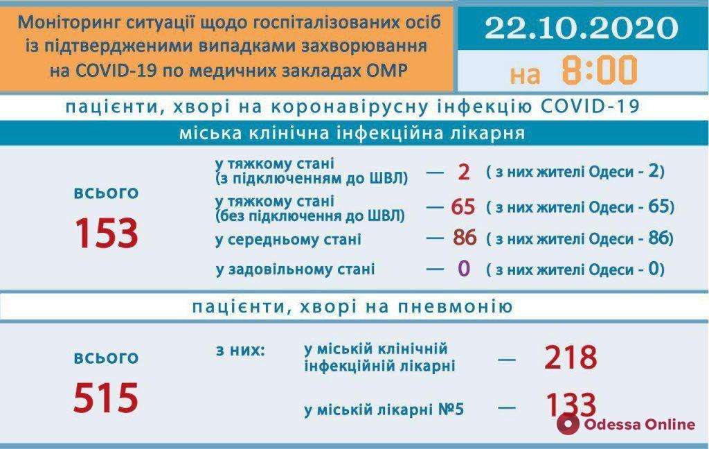 В одесской инфекционке 67 пациентов с COVID-19 находятся в тяжелом состоянии