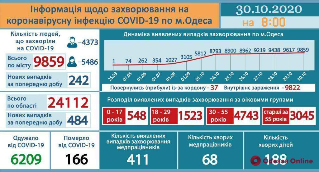 В Одессе за последние сутки подтверждены 242 случая COVID-19