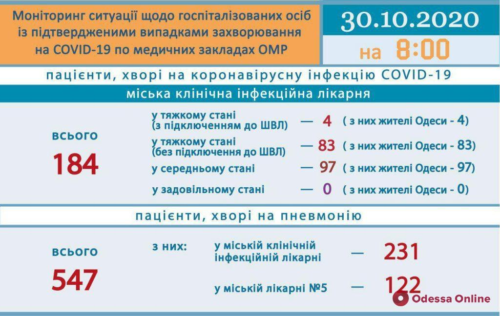 В Одессе за сутки COVID-19 диагностировали у 11 детей