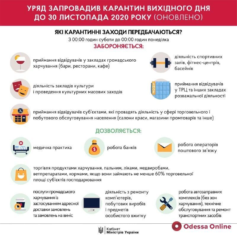Карантин «выходного дня»: в Одесской области перестанут работать ТРЦ, кинотеатры и спортивные залы