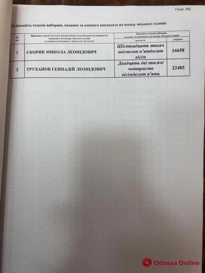 Выборы мэра Одессы: в Киевском и Малиновском районах лидирует Труханов