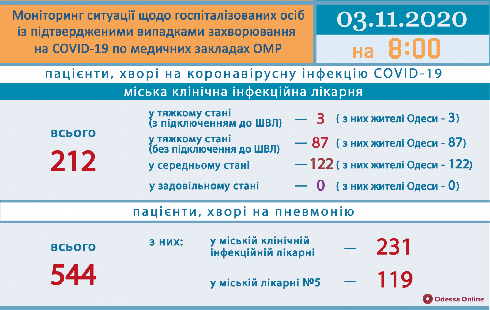 В одесской инфекционке 90 пациентов с COVID-19 находятся в тяжелом состоянии