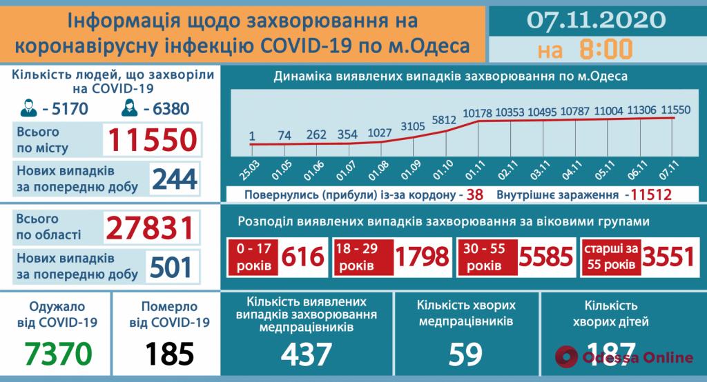 В Одессе за прошедшие сутки коронавирусом заболели 244 человека