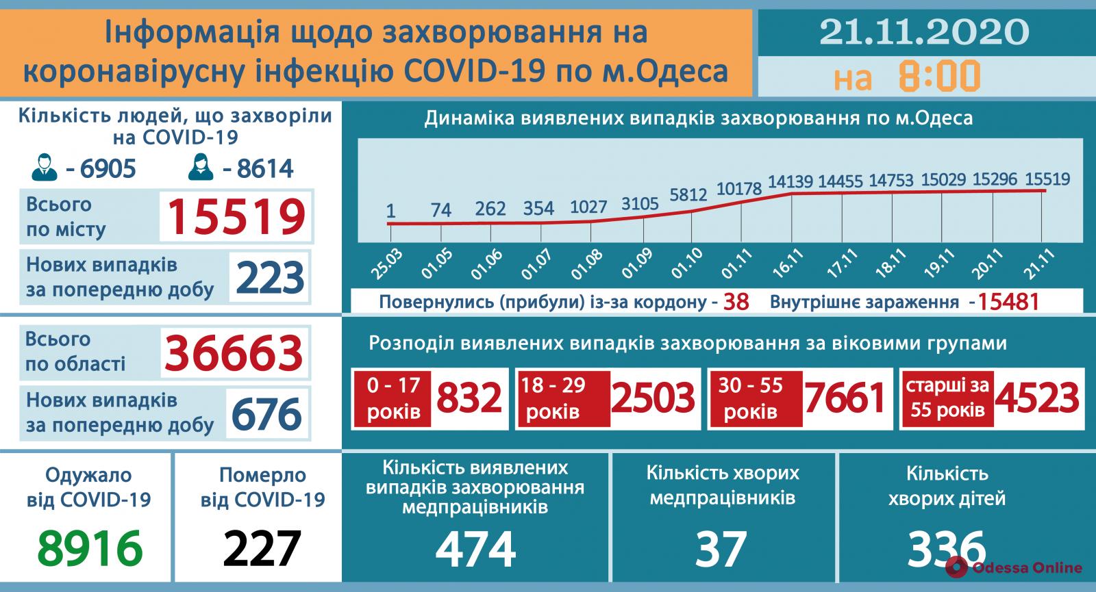 В Одесской области за сутки COVID-19 заболели 676 человек