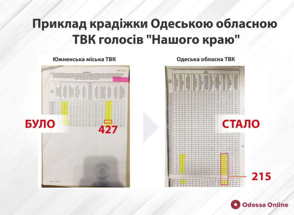«Наш край»: областная ТИК пытается не пустить политсилу в облсовет, переписав более тысячи голосов