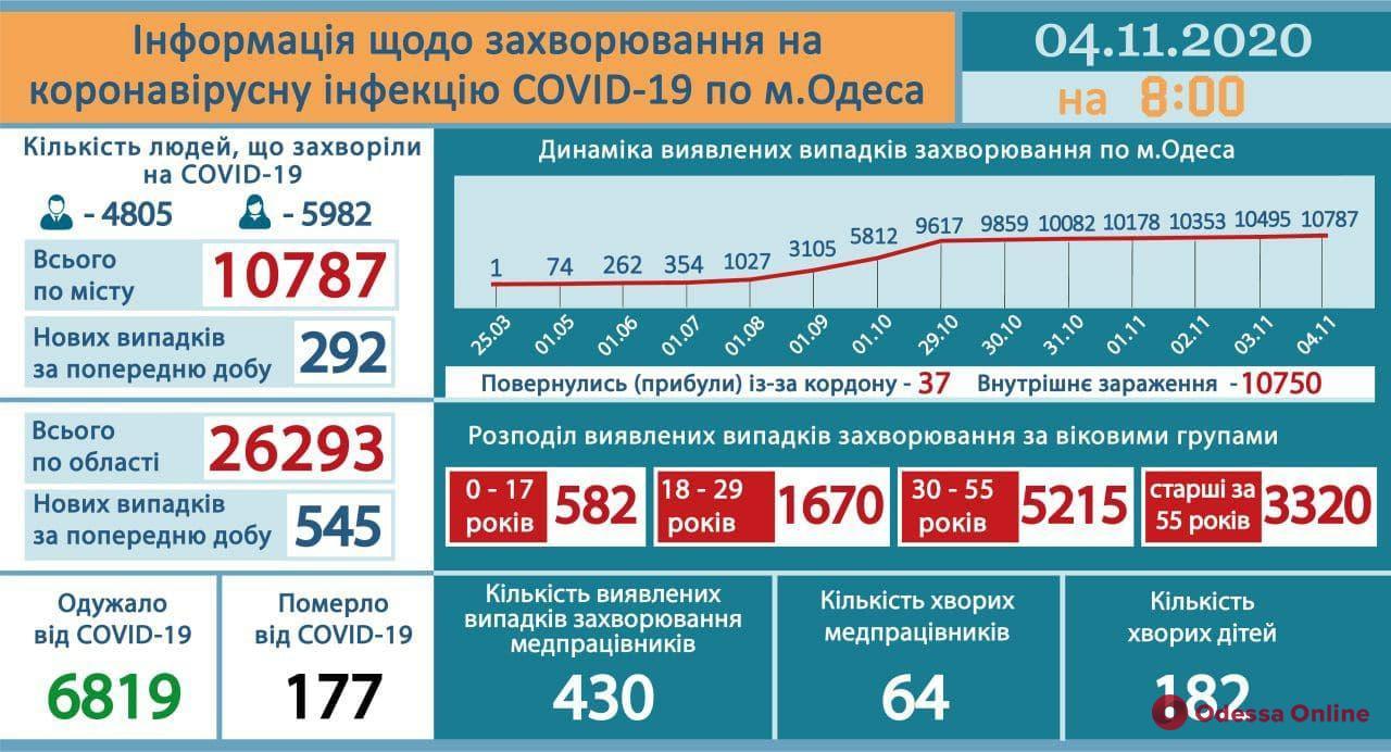 В Одесской области за сутки подтвердились 545 новых случаев коронавируса, 292 из них – у одесситов