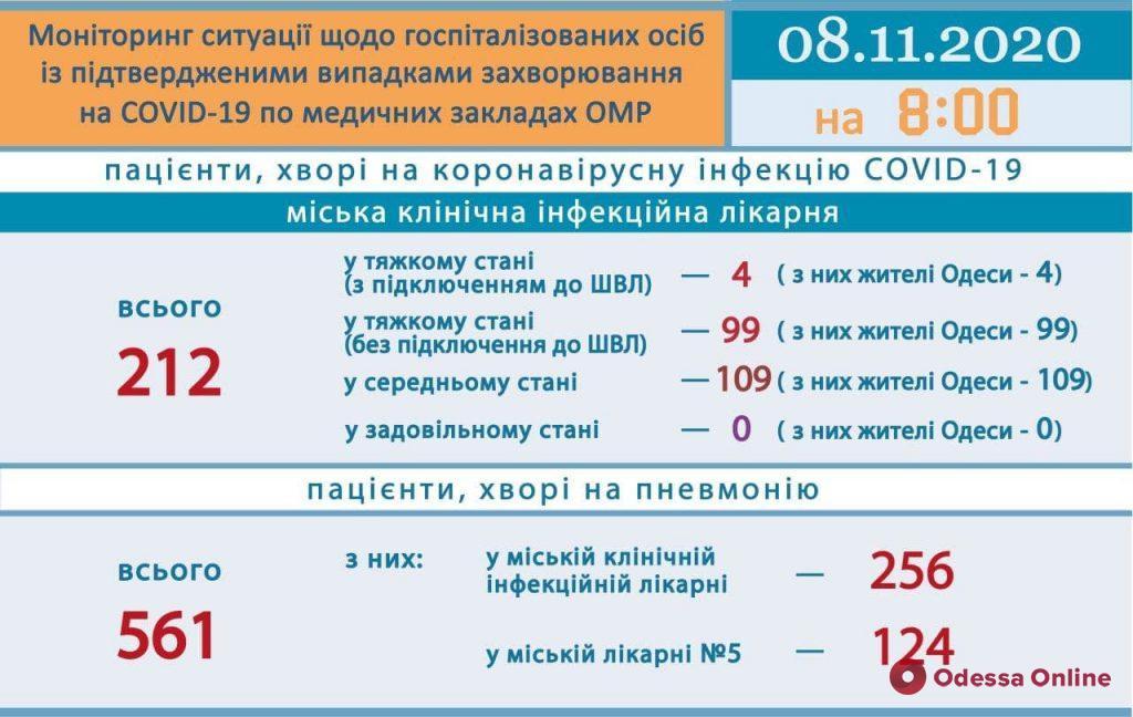 Covid-19: в одесской инфекционке в тяжелом состоянии находятся 103 пациента