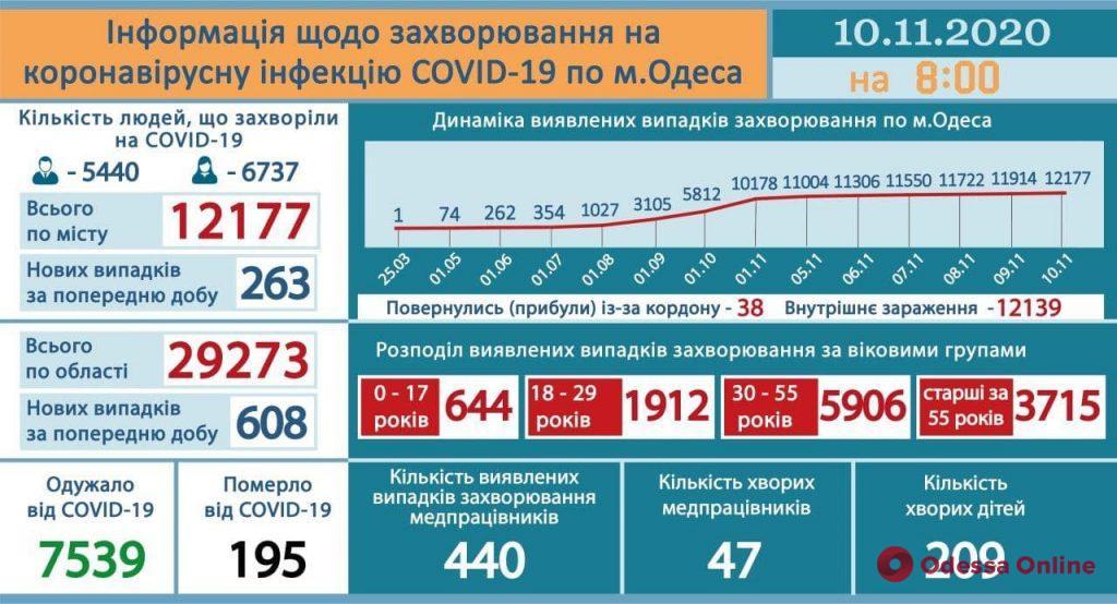 В Одессе лабораторно подтверждены 263 новых случая COVID-19