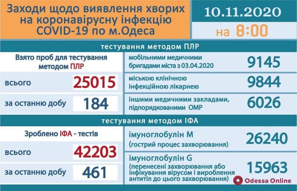В Одесской инфекционке находятся 218 пациентов с COVID-19