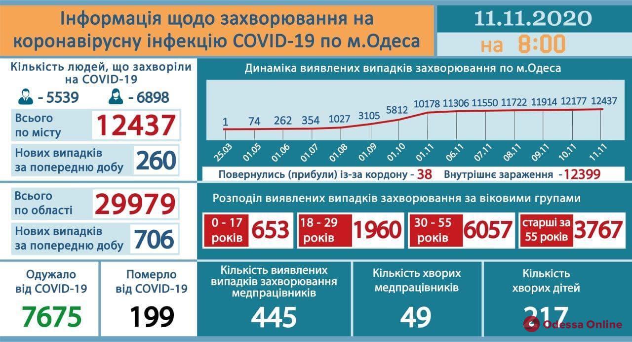 В Одесской области за сутки подтвердились 706 новых случаев COVID-19