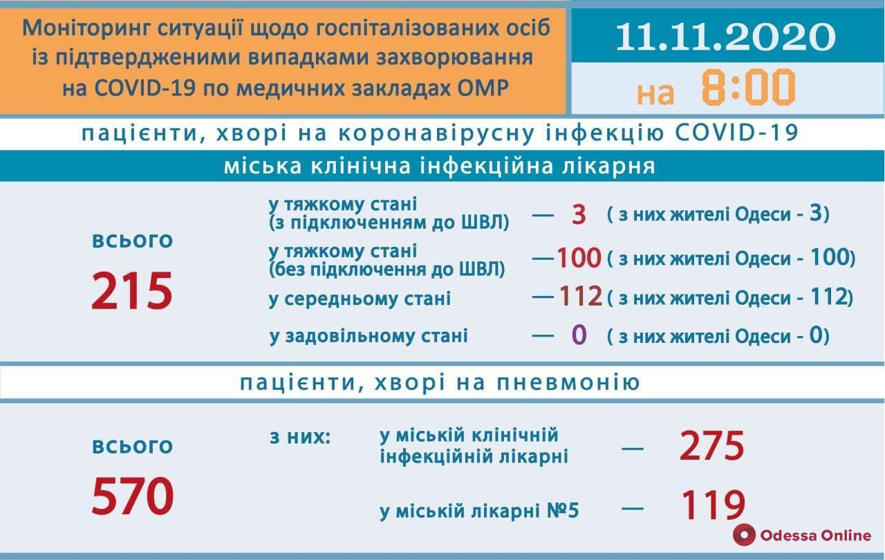 В одесской инфекционке 103 пациента с COVID-19 находятся в тяжелом состоянии