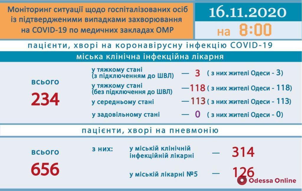 В Одесской инфекционке находятся 234 пациента с COVID-19