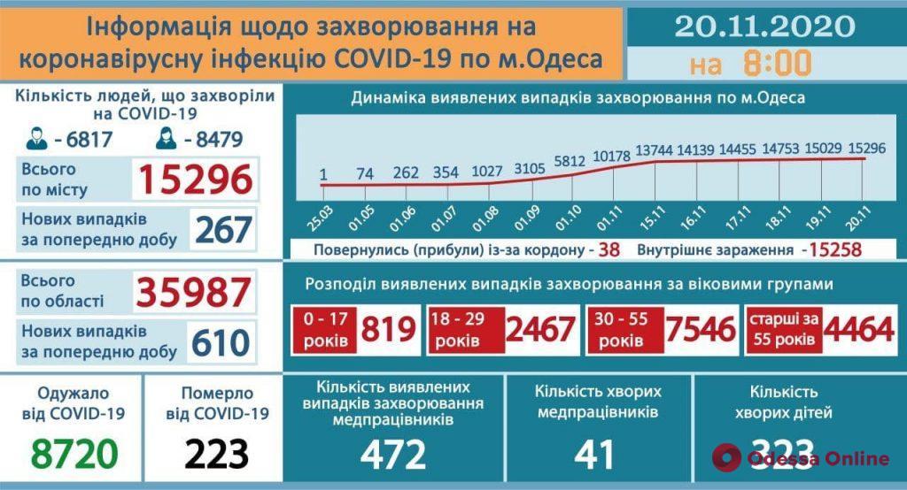 В Одессе выявили 267 новых случаев COVID-19