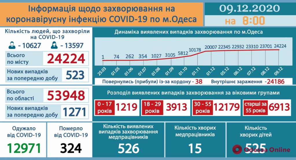 В Одесской области зарегистрирован 1271 новый случай COVID-19
