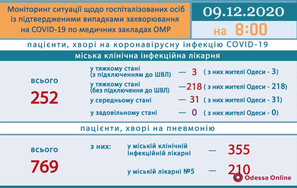 COVID-19: в одесской инфекционке 221 пациент находится в тяжелом состоянии