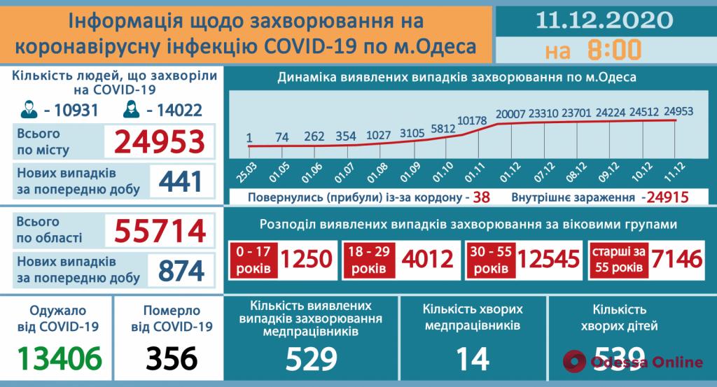 В Одессе за сутки зарегистрировали 441 новый случай COVID-19