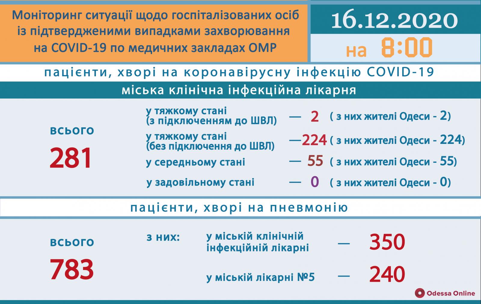 В Одесской области за сутки зарегистрировали 861 новый случай COVID-19