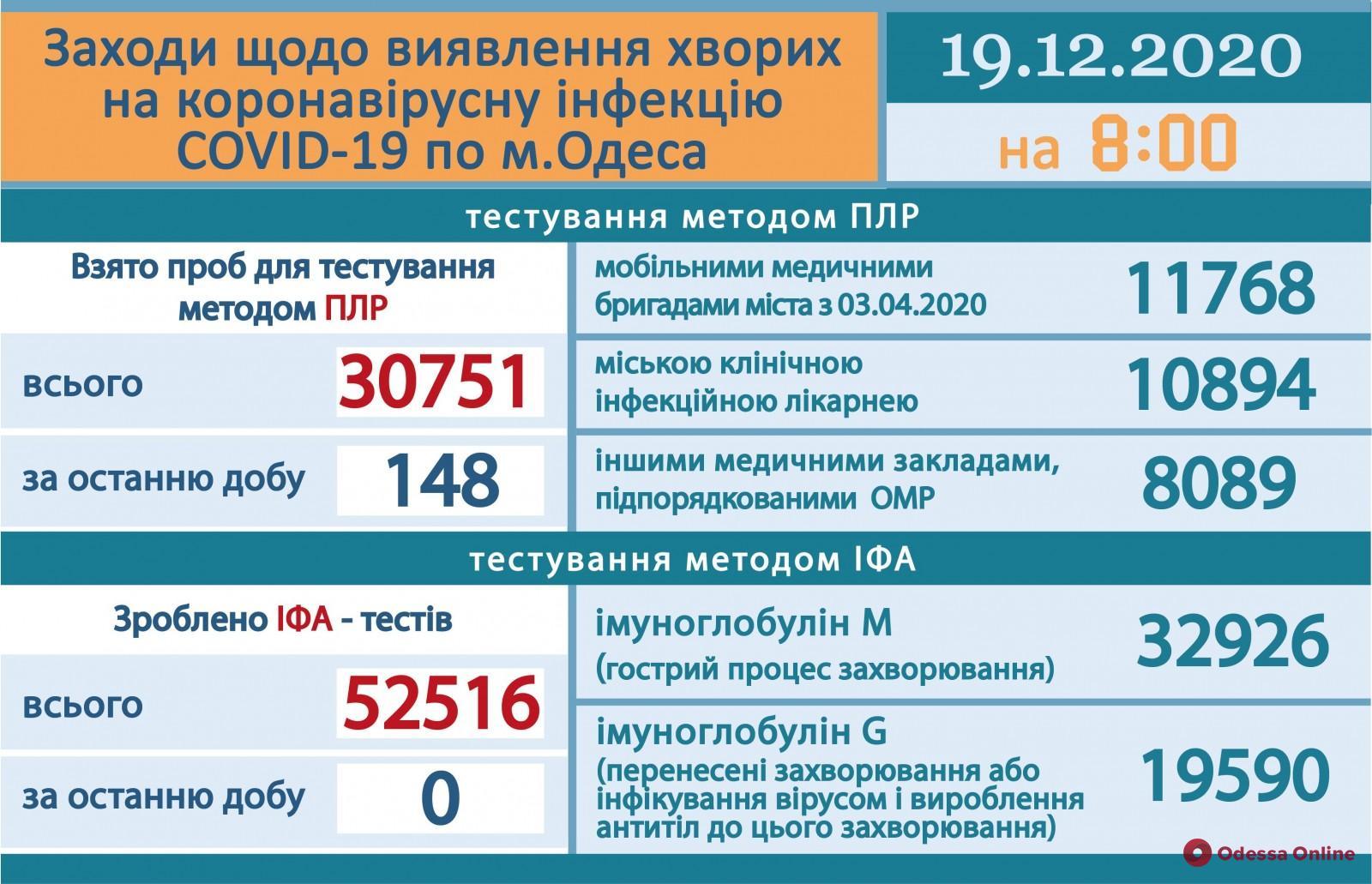 В Одесской области за сутки зарегистрировали 1 201 новый случай COVID-19