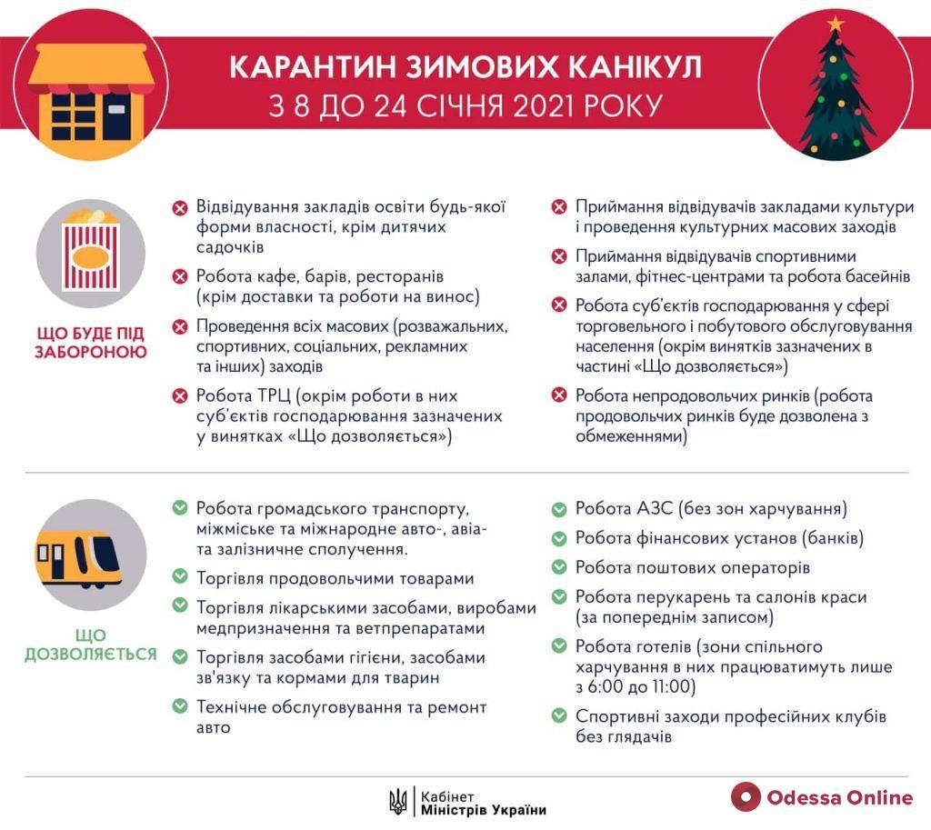 В Украине введут усиленный карантин с 8 по 24 января