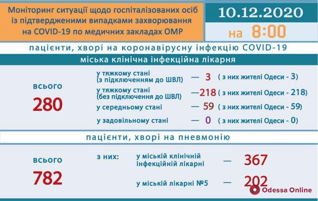 В одесской инфекционке с диагнозом COVID-19 находятся 280 пациентов