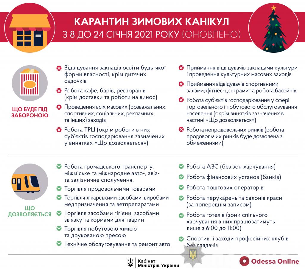 В Одесской области полицейские за три дня локдауна зафиксировали 261 нарушение