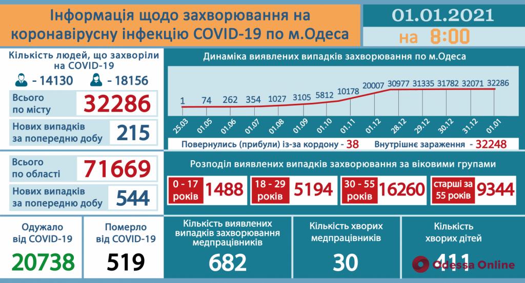За минувшие сутки в Одесской области зарегистрировали 544 новых случая COVID-19