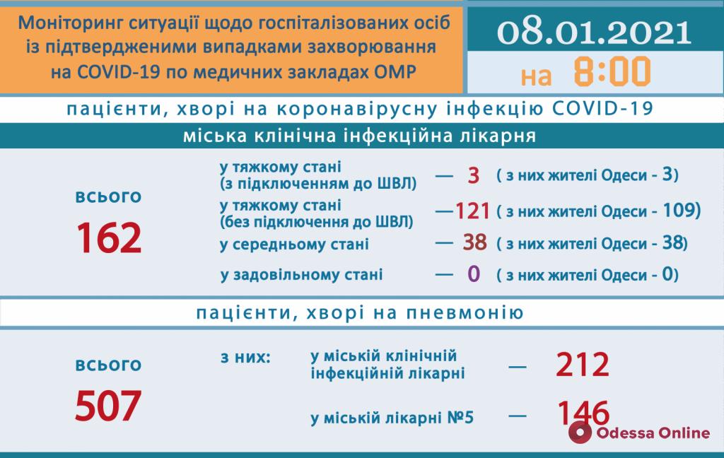 В одесской инфекционной больнице 124 пациента с COVID-19 находятся в тяжелом состоянии