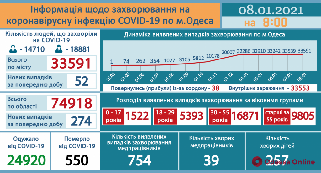 COVID-19: в Одесской области за минувшие сутки выявили 274 новых случая