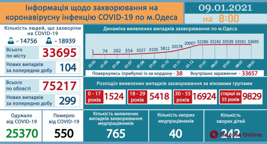 В одесских опорных больницах свободны 222 койки для госпитализации пациентов с COVID-19