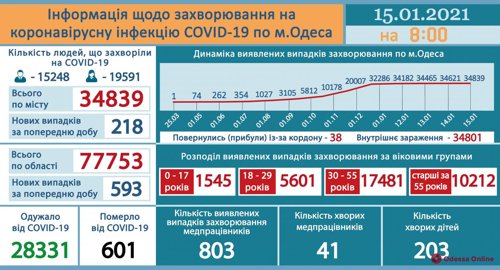 Одесская область: за сутки зарегистрировали 593 новых случая COVID-19