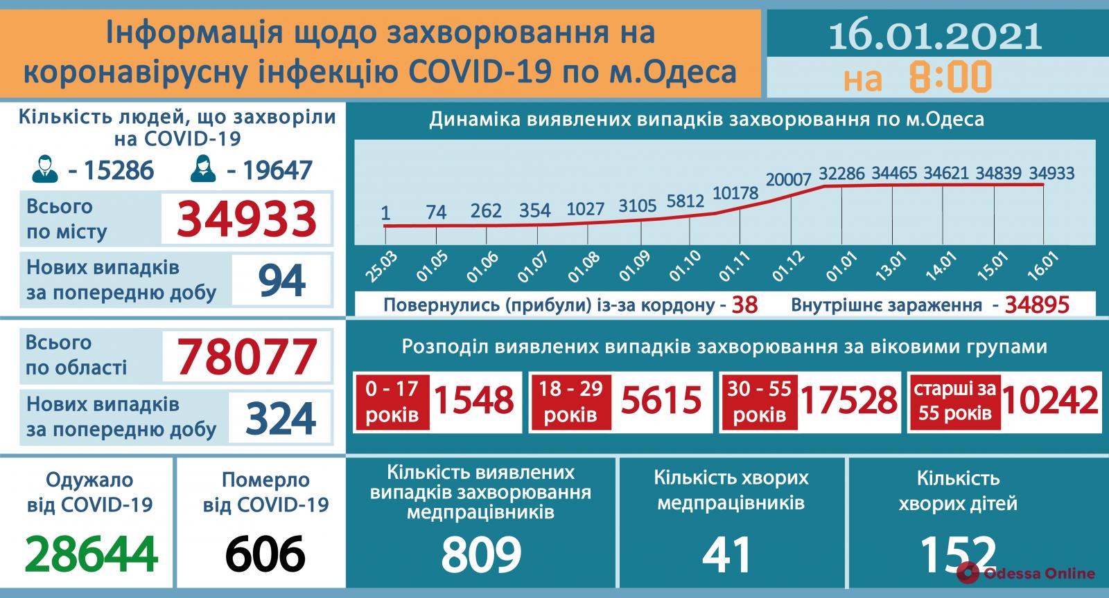 COVID-19: в Одесской области за сутки заболели 324 человека
