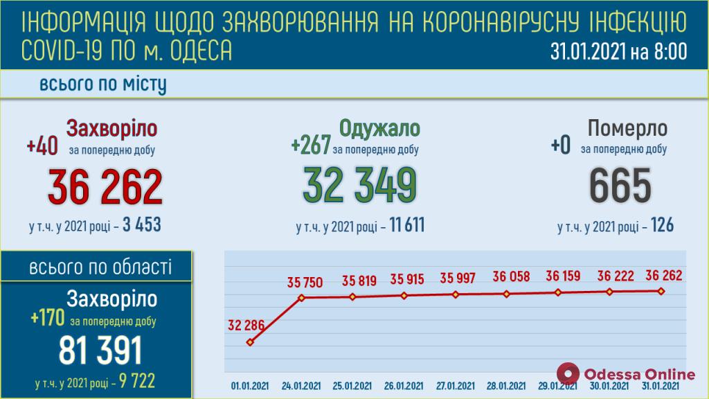 За минувшие сутки в Одессе зарегистрировали 40 новых случаев COVID-19