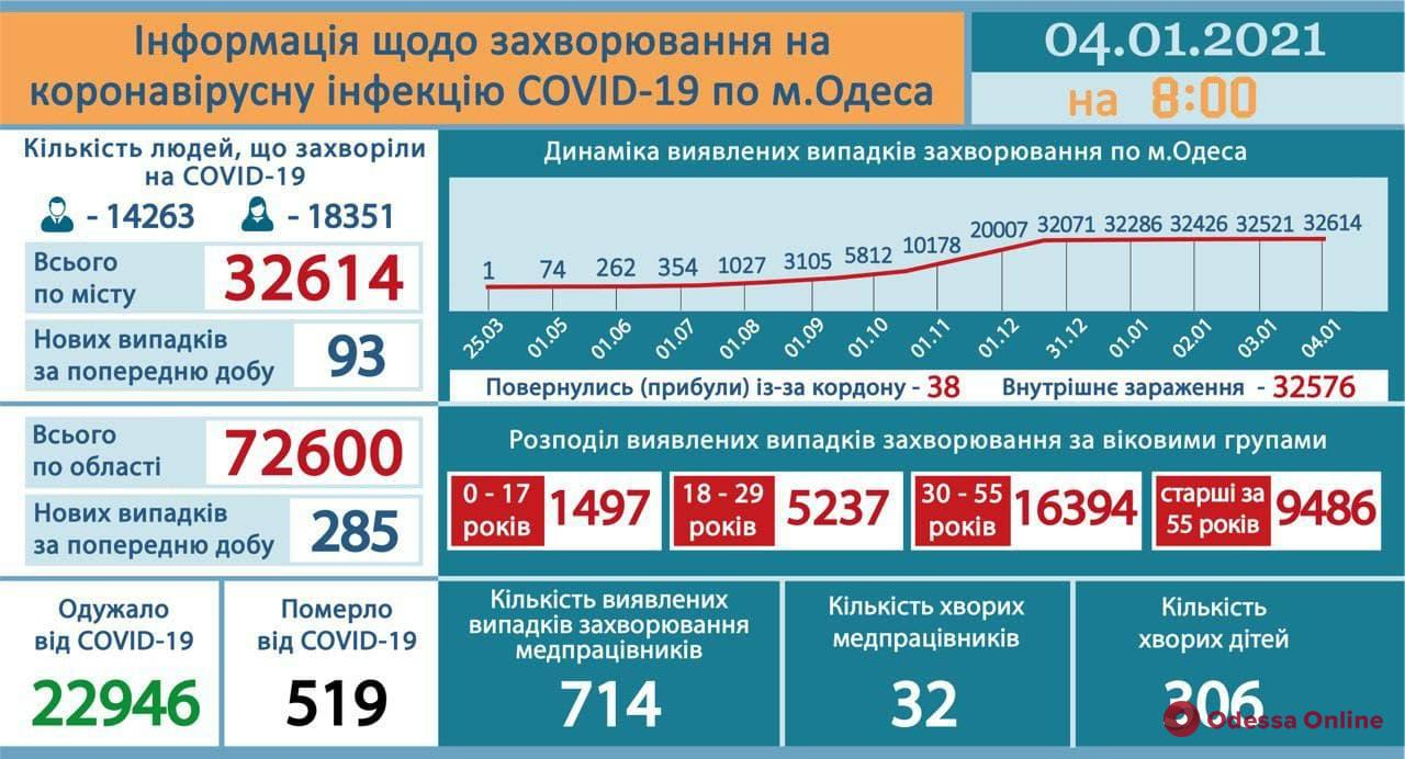 В Одесской области COVID-19 за сутки диагностировали у 285 человек