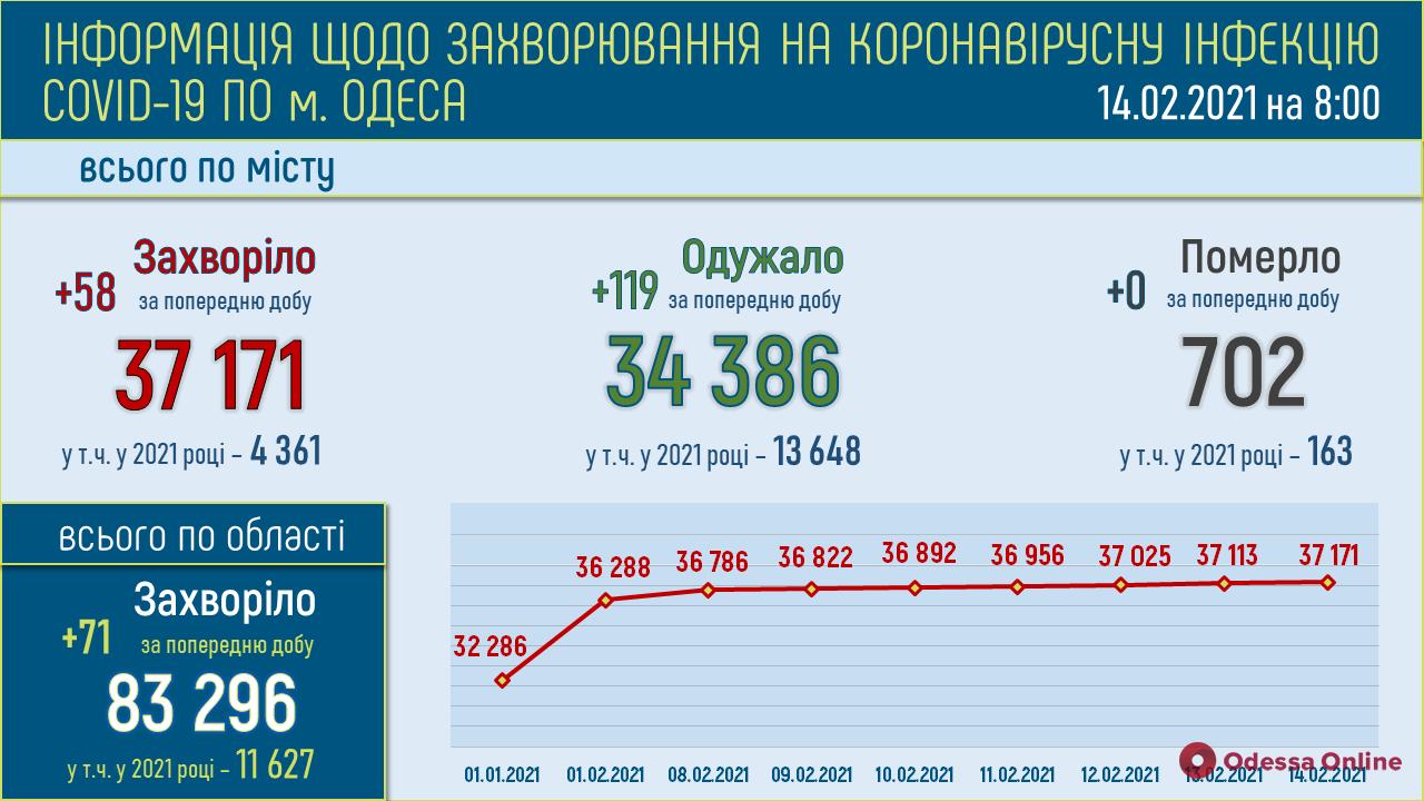 COVID-19: в Одессе за сутки заболели 58 человек