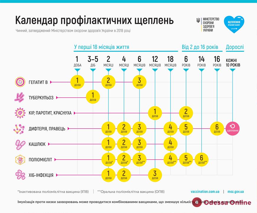 В Одессу поступили вакцины для профилактики полиомиелита, кори и столбняка
