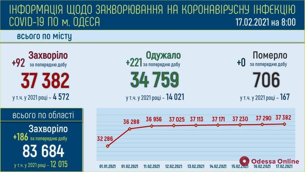 В Одессе за минувшие сутки выявили 92 новых случая COVID-19