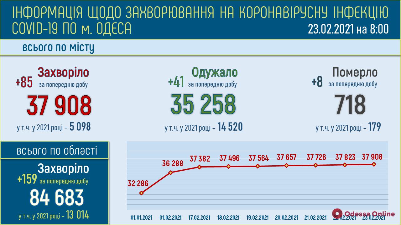 COVID-19: в Одессе зафиксировали восемь новых смертей